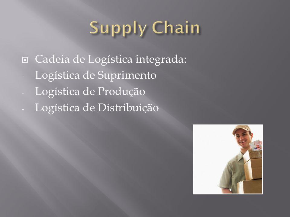 Cadeia de Logística integrada: - Logística de Suprimento - Logística de Produção - Logística de Distribuição