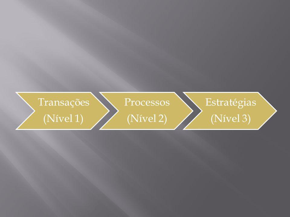 Transações (Nível 1) Processos (Nível 2) Estratégias (Nível 3)