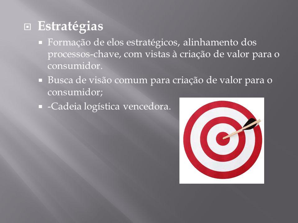 Estratégias Formação de elos estratégicos, alinhamento dos processos-chave, com vistas à criação de valor para o consumidor.