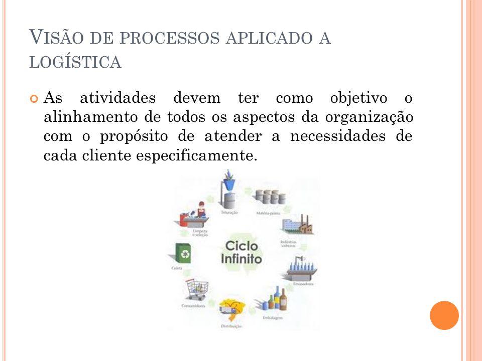 V ISÃO DE PROCESSOS APLICADO A LOGÍSTICA As atividades devem ter como objetivo o alinhamento de todos os aspectos da organização com o propósito de at