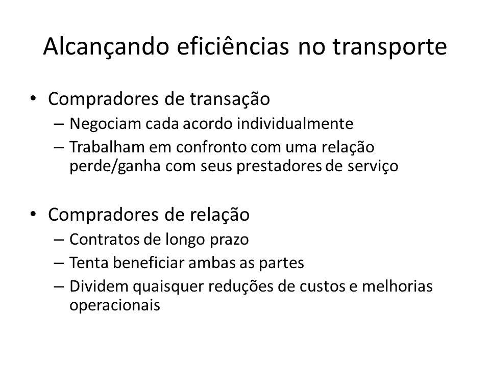 Alcançando eficiências no transporte Compradores de transação – Negociam cada acordo individualmente – Trabalham em confronto com uma relação perde/ga