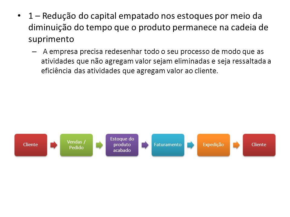 1 – Redução do capital empatado nos estoques por meio da diminuição do tempo que o produto permanece na cadeia de suprimento – A empresa precisa redes