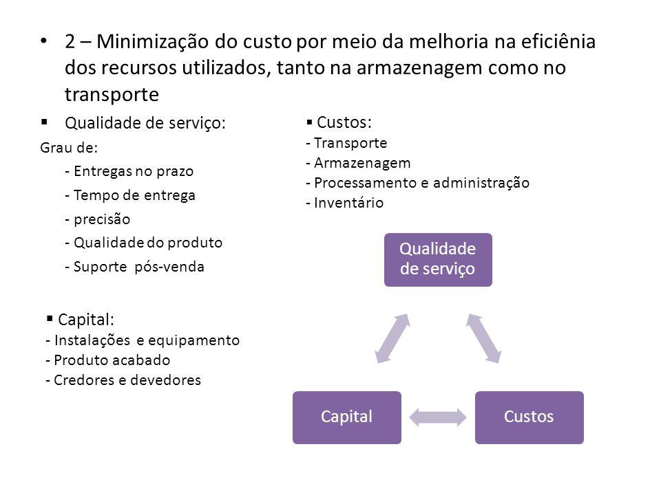 2 – Minimização do custo por meio da melhoria na eficiênia dos recursos utilizados, tanto na armazenagem como no transporte Qualidade de serviço: Grau