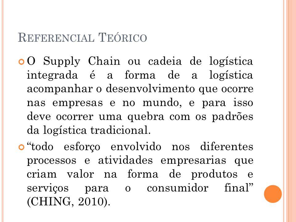 R EFERENCIAL T EÓRICO O Supply Chain ou cadeia de logística integrada é a forma de a logística acompanhar o desenvolvimento que ocorre nas empresas e no mundo, e para isso deve ocorrer uma quebra com os padrões da logística tradicional.