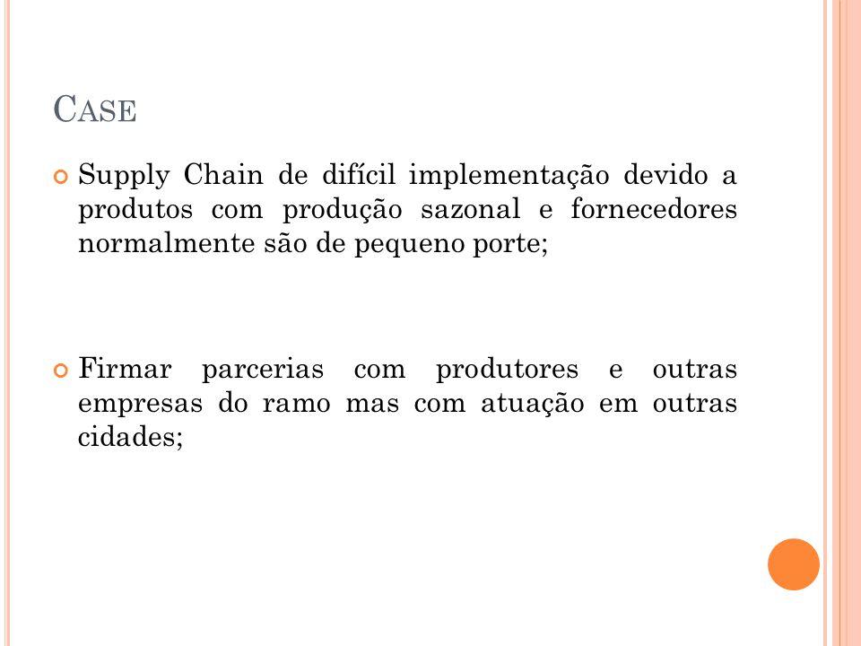C ASE Supply Chain de difícil implementação devido a produtos com produção sazonal e fornecedores normalmente são de pequeno porte; Firmar parcerias c