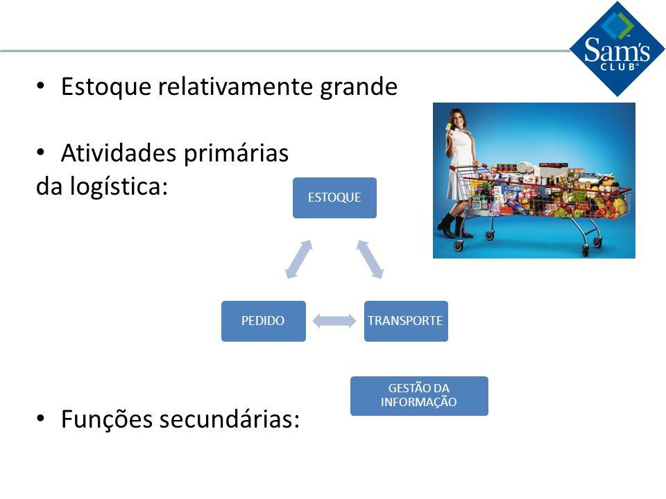 Estoque relativamente grande Atividades primárias da logística: Funções secundárias: ESTOQUETRANSPORTEPEDIDO GESTÃO DA INFORMAÇÃO