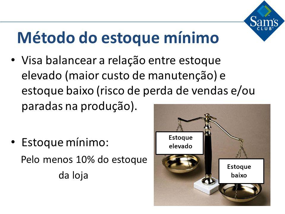 Método do estoque mínimo Visa balancear a relação entre estoque elevado (maior custo de manutenção) e estoque baixo (risco de perda de vendas e/ou par