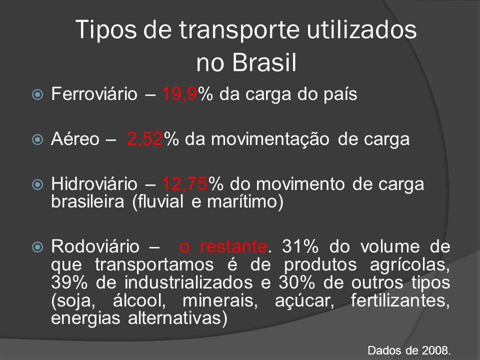 Tipos de transporte utilizados no Brasil Ferroviário – 19,9% da carga do país Aéreo – 2,52% da movimentação de carga Hidroviário – 12,75% do movimento