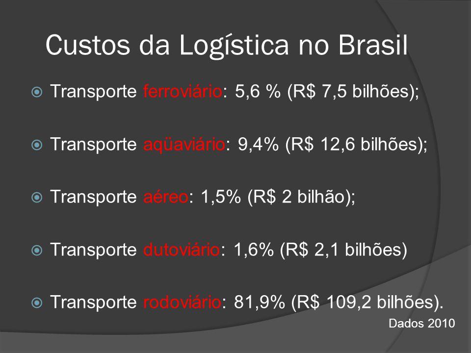 Custos da Logística no Brasil Transporte ferroviário: 5,6 % (R$ 7,5 bilhões); Transporte aqüaviário: 9,4% (R$ 12,6 bilhões); Transporte aéreo: 1,5% (R
