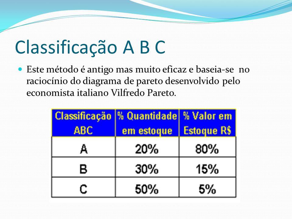 Classificação A B C Classe A São os principais itens em estoque de alta prioridade, foco de atenção do gestor de materiais, pois são materiais com maior valor devido à sua importância econômica.Estima-se que 20% dos itens em estoque correspondem a 80% do valor em estoque.
