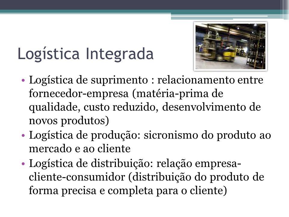 Estrutura da Cadeia Logística Integrada Fontes de suprimento Fornecedores Empresa DistribuidoresConsumidores Logística de suprimentos Logística de produção Logística de distribuição Nível um: Transações da cadeia e busca da eficiência dessas transações Nível dois: Processos da cadeia e busca da integração dos processos Nível três: Estratégias da cadeia de logística e busca dos elos estratégicos