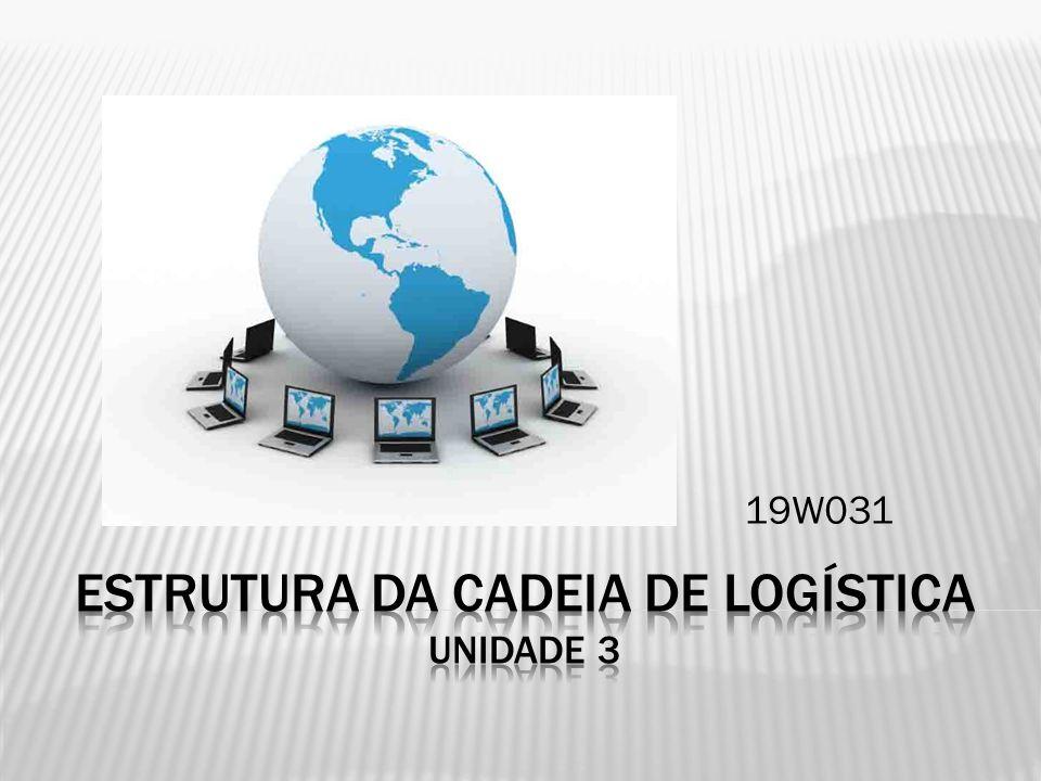 Logística de Suprimento Relações fornecedor/empresa Logística de Produção Envolve todas as áreas na conversão de materiais em produto acabado Focos nas necessidades dos clientes Logística de distribuição Relação empresa/cliente/consumidor