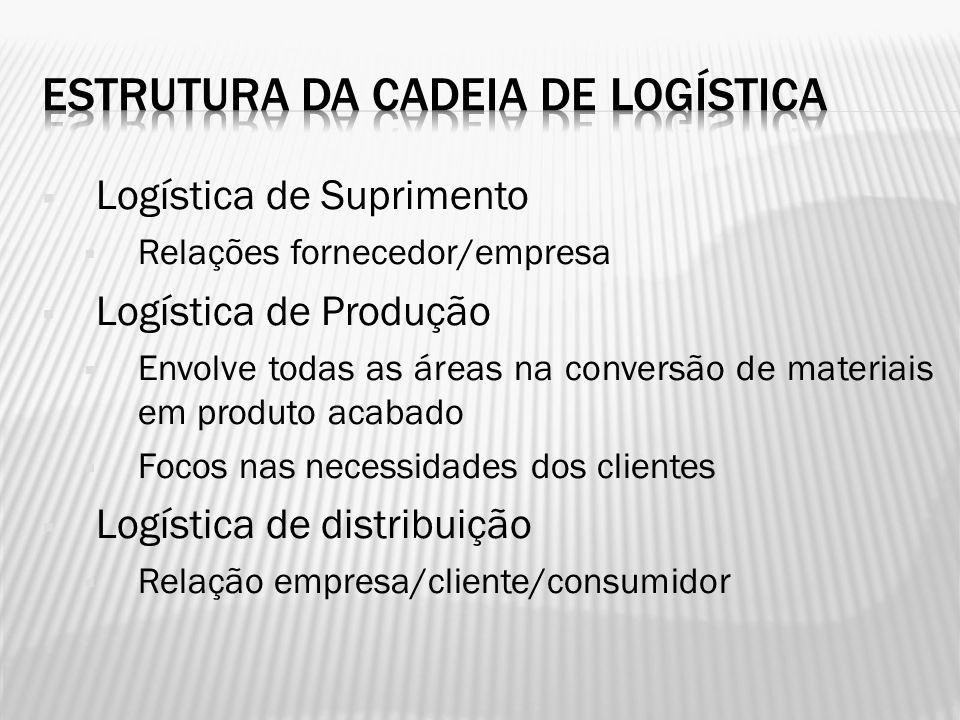 Logística de Suprimento Relações fornecedor/empresa Logística de Produção Envolve todas as áreas na conversão de materiais em produto acabado Focos na
