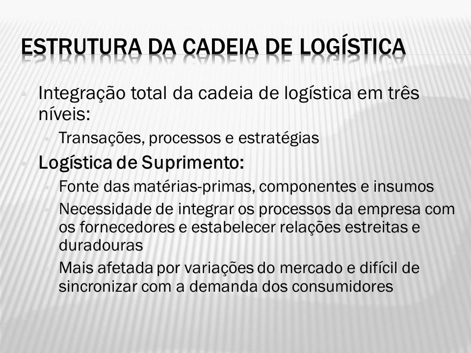 Integração total da cadeia de logística em três níveis: Transações, processos e estratégias Logística de Suprimento: Fonte das matérias-primas, compon