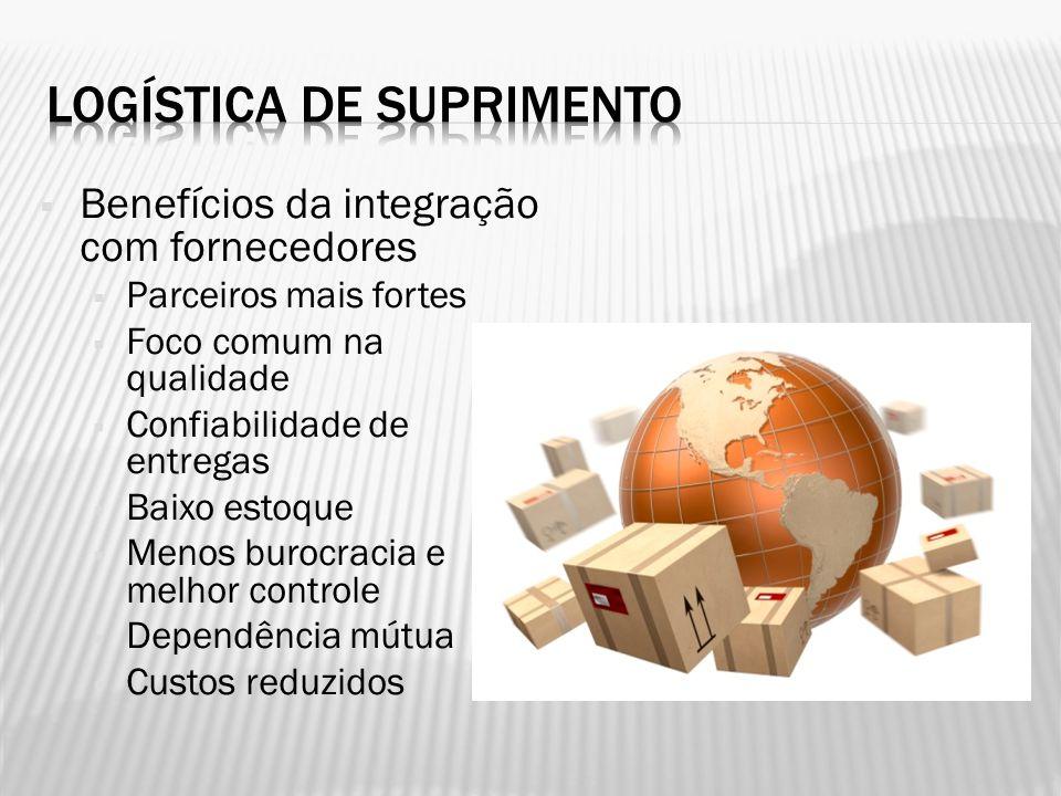 Benefícios da integração com fornecedores Parceiros mais fortes Foco comum na qualidade Confiabilidade de entregas Baixo estoque Menos burocracia e me