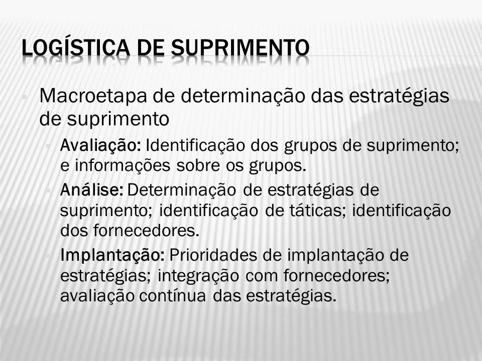 Macroetapa de determinação das estratégias de suprimento Avaliação: Identificação dos grupos de suprimento; e informações sobre os grupos. Análise: De