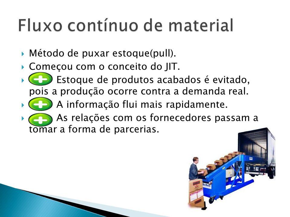 Método de puxar estoque(pull). Começou com o conceito do JIT. Estoque de produtos acabados é evitado, pois a produção ocorre contra a demanda real. A