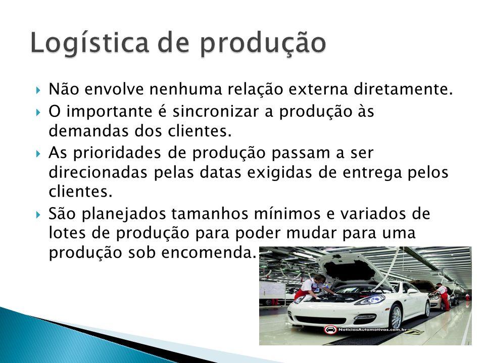 Não envolve nenhuma relação externa diretamente. O importante é sincronizar a produção às demandas dos clientes. As prioridades de produção passam a s