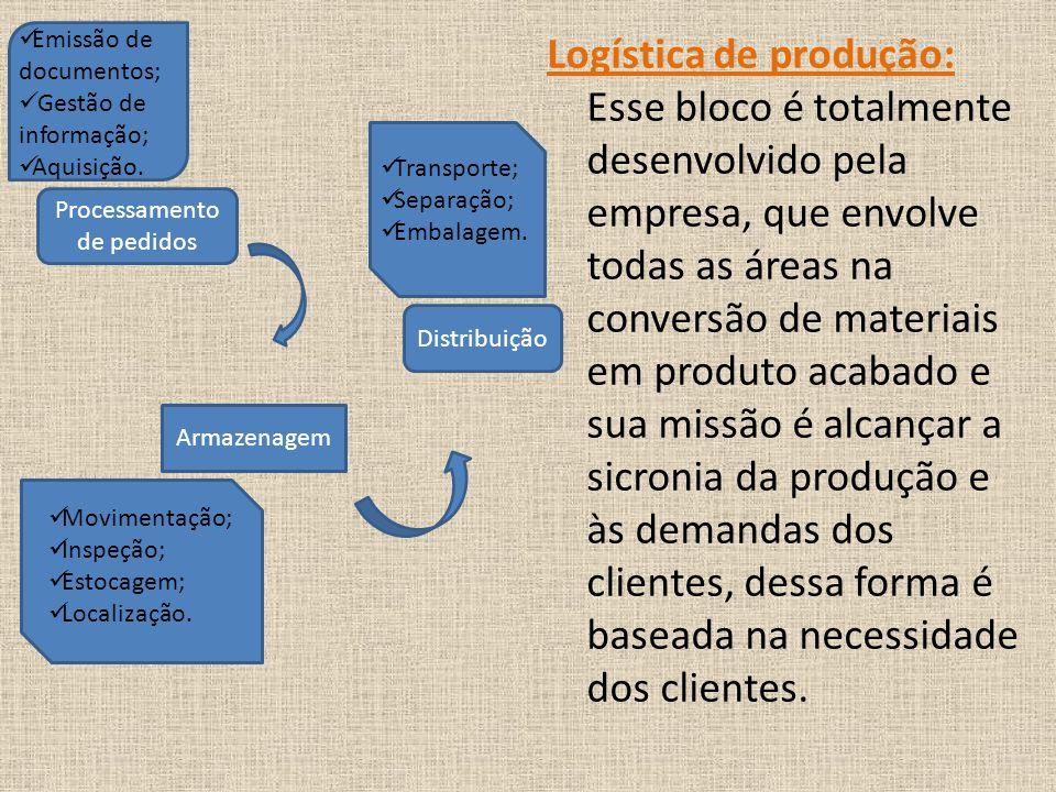Logística de produção: Esse bloco é totalmente desenvolvido pela empresa, que envolve todas as áreas na conversão de materiais em produto acabado e sua missão é alcançar a sicronia da produção e às demandas dos clientes, dessa forma é baseada na necessidade dos clientes.