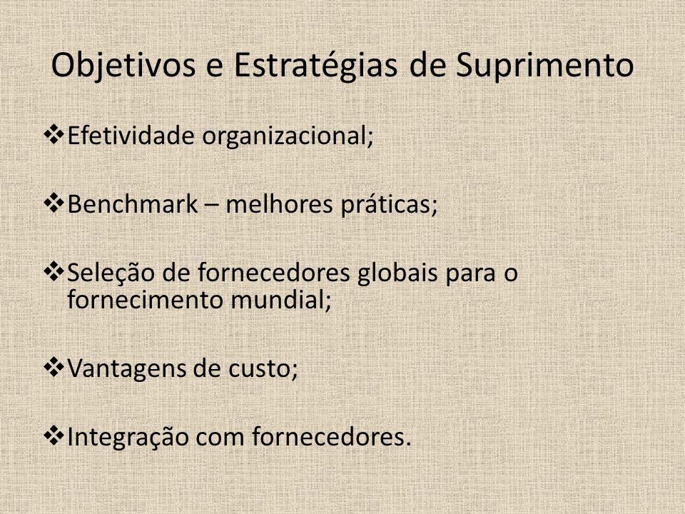 Objetivos e Estratégias de Suprimento Efetividade organizacional; Benchmark – melhores práticas; Seleção de fornecedores globais para o fornecimento mundial; Vantagens de custo; Integração com fornecedores.