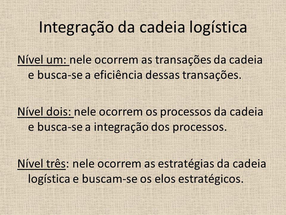 Integração da cadeia logística Nível um: nele ocorrem as transações da cadeia e busca-se a eficiência dessas transações. Nível dois: nele ocorrem os p