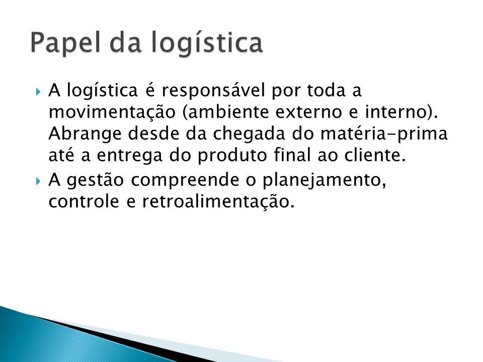 A logística é responsável por toda a movimentação (ambiente externo e interno). Abrange desde da chegada do matéria-prima até a entrega do produto fin