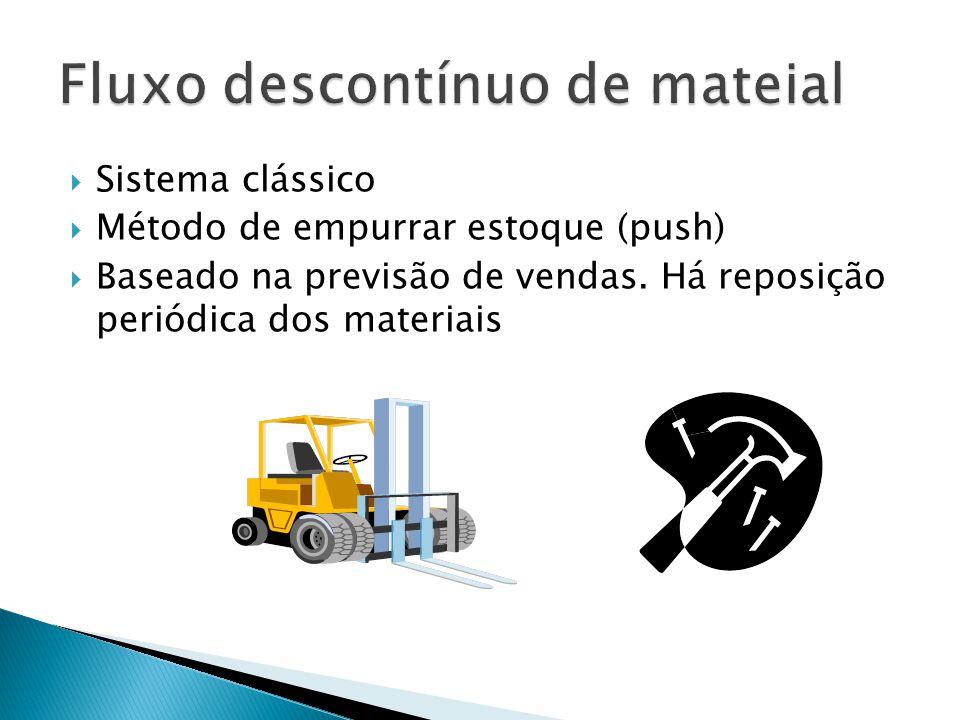 Sistema clássico Método de empurrar estoque (push) Baseado na previsão de vendas. Há reposição periódica dos materiais