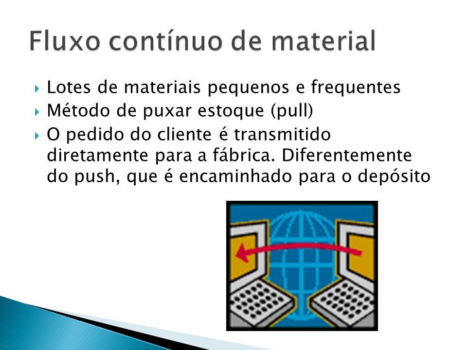 Lotes de materiais pequenos e frequentes Método de puxar estoque (pull) O pedido do cliente é transmitido diretamente para a fábrica. Diferentemente d