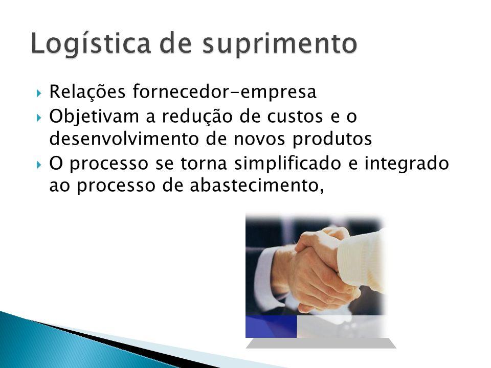 Relações fornecedor-empresa Objetivam a redução de custos e o desenvolvimento de novos produtos O processo se torna simplificado e integrado ao proces