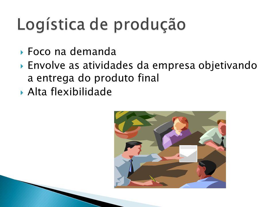 Foco na demanda Envolve as atividades da empresa objetivando a entrega do produto final Alta flexibilidade