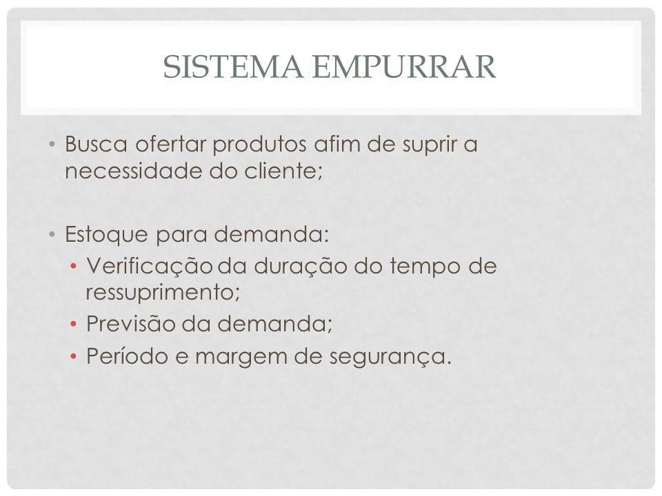 SISTEMA EMPURRAR Busca ofertar produtos afim de suprir a necessidade do cliente; Estoque para demanda: Verificação da duração do tempo de ressupriment