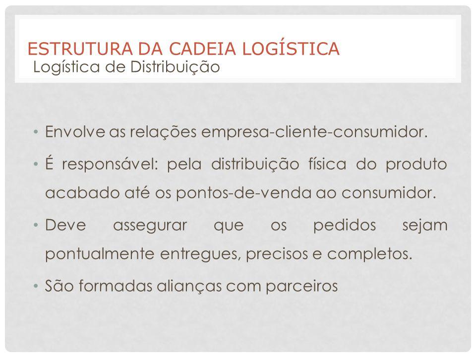 ESTRUTURA DA CADEIA LOGÍSTICA Logística de Distribuição Envolve as relações empresa-cliente-consumidor. É responsável: pela distribuição física do pro