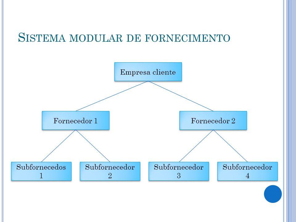 S ISTEMA MODULAR DE FORNECIMENTO Empresa cliente Fornecedor 1 Fornecedor 2 Subfornecedor 4 Subfornecedor 3 Subfornecedor 2 Subfornecedos 1