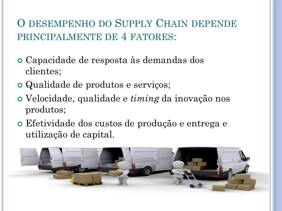 O DESEMPENHO DO S UPPLY C HAIN DEPENDE PRINCIPALMENTE DE 4 FATORES : Capacidade de resposta às demandas dos clientes; Qualidade de produtos e serviços