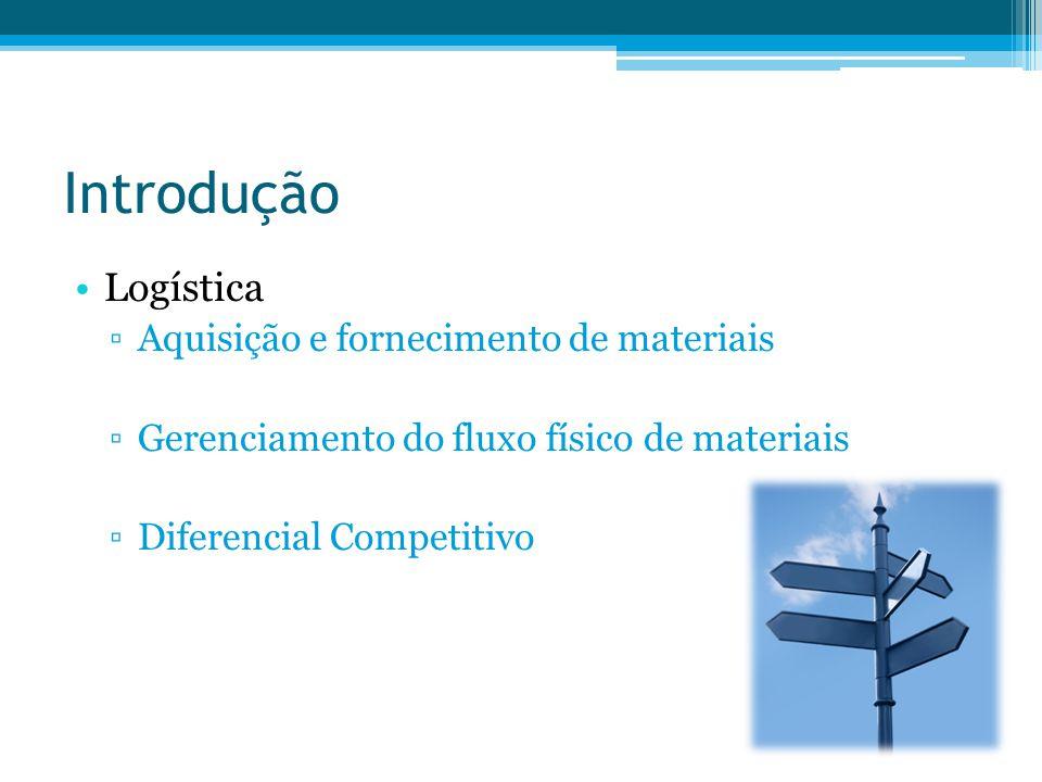 Introdução Logística Aquisição e fornecimento de materiais Gerenciamento do fluxo físico de materiais Diferencial Competitivo