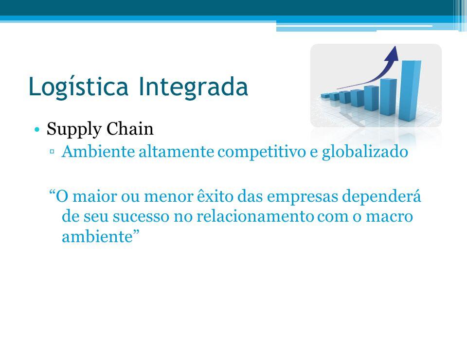 Logística Integrada Supply Chain Ambiente altamente competitivo e globalizado O maior ou menor êxito das empresas dependerá de seu sucesso no relacion