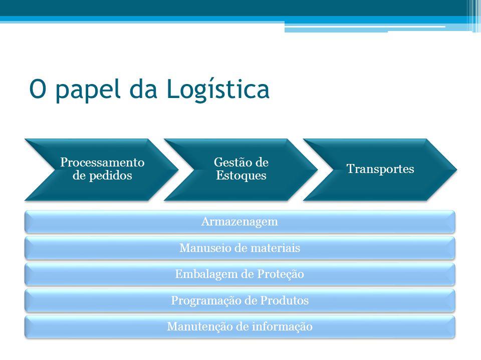 O papel da Logística Armazenagem Manuseio de materiais Embalagem de Proteção Programação de Produtos Manutenção de informação