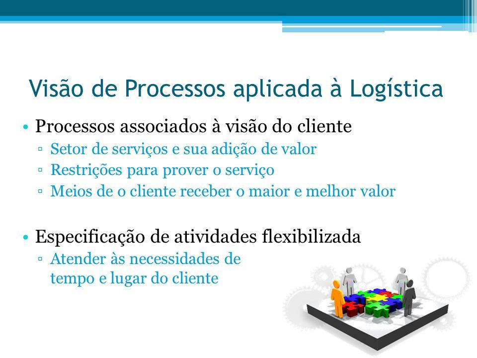 Visão de Processos aplicada à Logística Processos associados à visão do cliente Setor de serviços e sua adição de valor Restrições para prover o servi