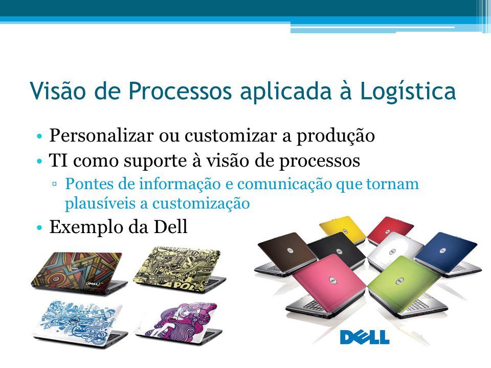 Visão de Processos aplicada à Logística Personalizar ou customizar a produção TI como suporte à visão de processos Pontes de informação e comunicação