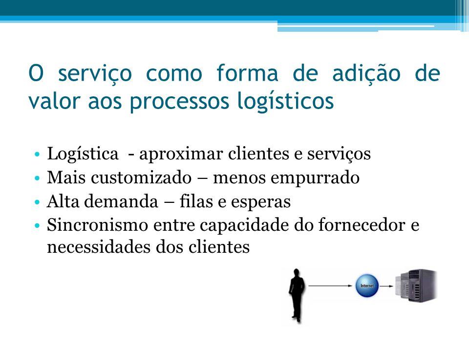 O serviço como forma de adição de valor aos processos logísticos Logística - aproximar clientes e serviços Mais customizado – menos empurrado Alta dem