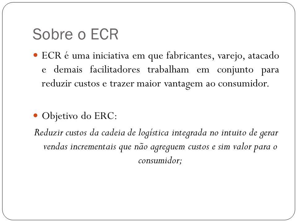 Ferramentas de suporte do ECR Gerenciamento de categoria; Reposição contínua; Custeio Baseado em Atividade (ABC); Benchmark; Pedido acompanhado por computador.