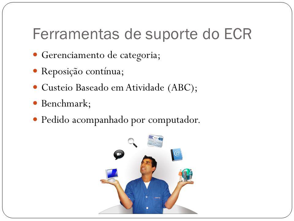 Quatro estágios do ECR Introdução eficiente de novos produtos Segue cinco etapas: produto ser testado para a introdução, preparação do teste, implementação do teste, avaliação e decisão.