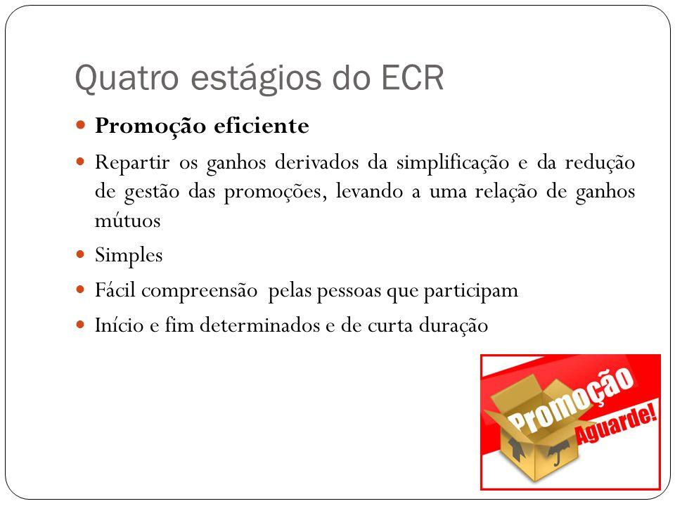 Quatro estágios do ECR Reposição eficiente Através de um processo totalmente informatizado e digital, há a ligação de todos os elementos da cadeia de distribuição do produto em um único fluxo até o cliente final