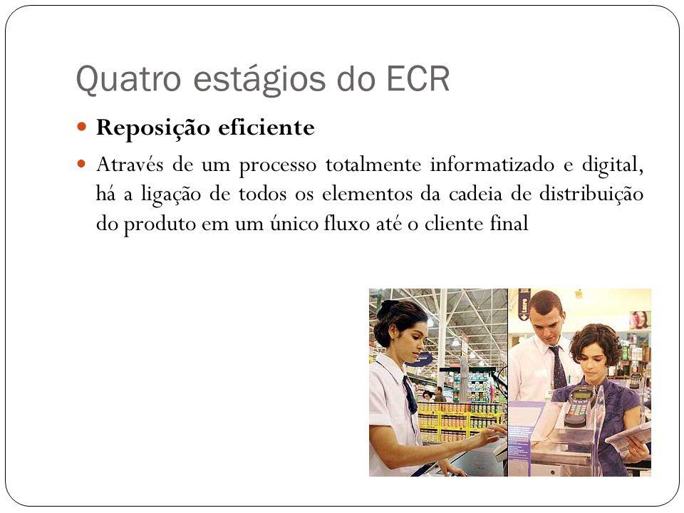 Quatro estágios do ECR Reposição eficiente Através de um processo totalmente informatizado e digital, há a ligação de todos os elementos da cadeia de