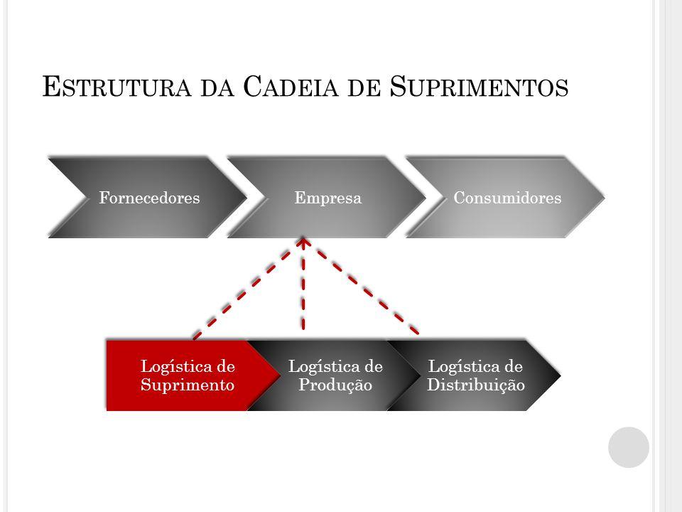 E STRUTURA DA C ADEIA DE S UPRIMENTOS FornecedoresEmpresaConsumidores Logística de Suprimento Logística de Produção Logística de Distribuição