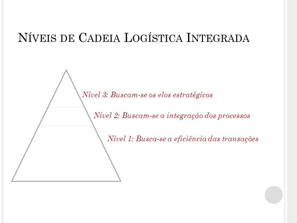 N ÍVEIS DE C ADEIA L OGÍSTICA I NTEGRADA Nível 3: Buscam-se os elos estratégicos Nível 2: Buscam-se a integração dos processos Nível 1: Busca-se a eficiência das transações