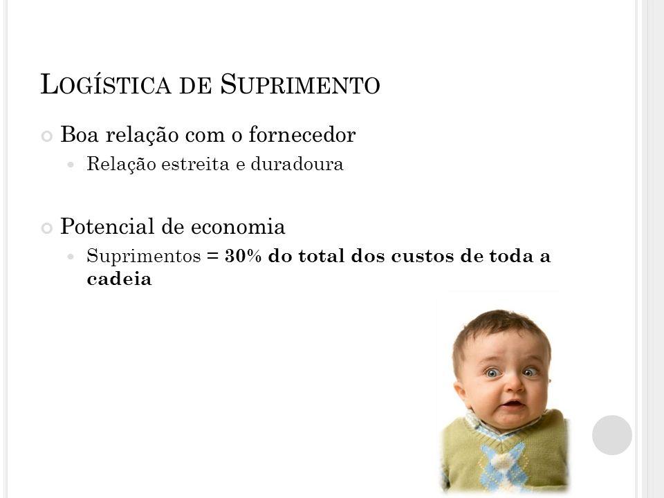 L OGÍSTICA DE S UPRIMENTO Boa relação com o fornecedor Relação estreita e duradoura Potencial de economia Suprimentos = 30% do total dos custos de toda a cadeia