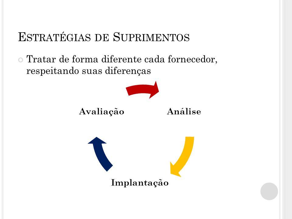 E STRATÉGIAS DE S UPRIMENTOS Tratar de forma diferente cada fornecedor, respeitando suas diferenças Análise Implantação Avaliação