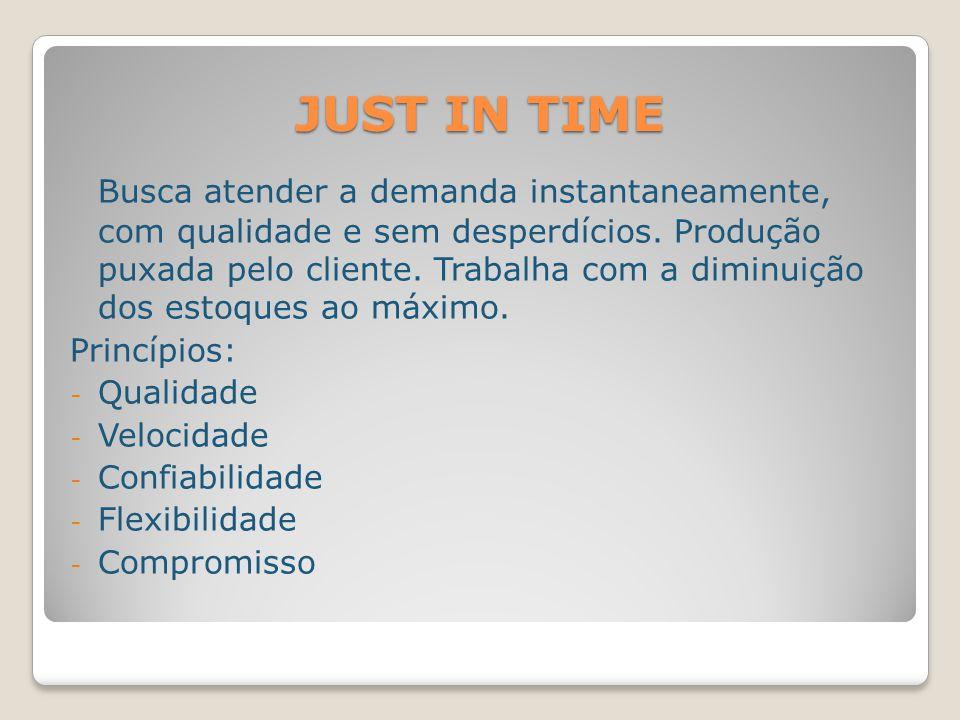 JUST IN TIME Busca atender a demanda instantaneamente, com qualidade e sem desperdícios. Produção puxada pelo cliente. Trabalha com a diminuição dos e