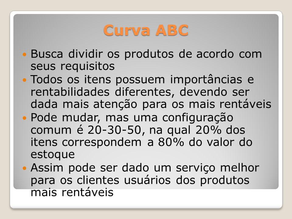Curva ABC Busca dividir os produtos de acordo com seus requisitos Todos os itens possuem importâncias e rentabilidades diferentes, devendo ser dada ma